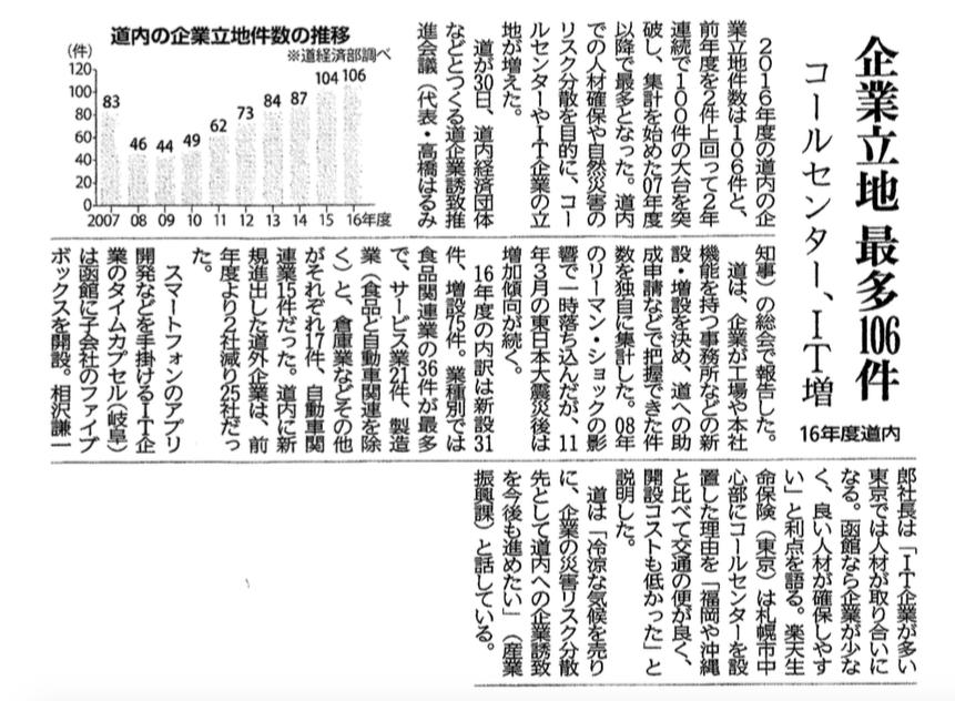 北海道新聞にて子会社のファイブボックスの取り組みが記事になりました。